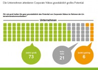 Studie zu Corporate Videos